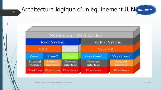 Netscreen concepts
