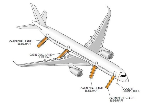 airline operations manual part c