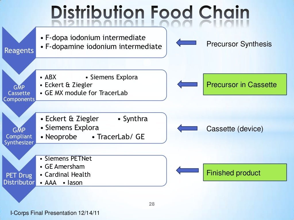 Distribution strategy example for services