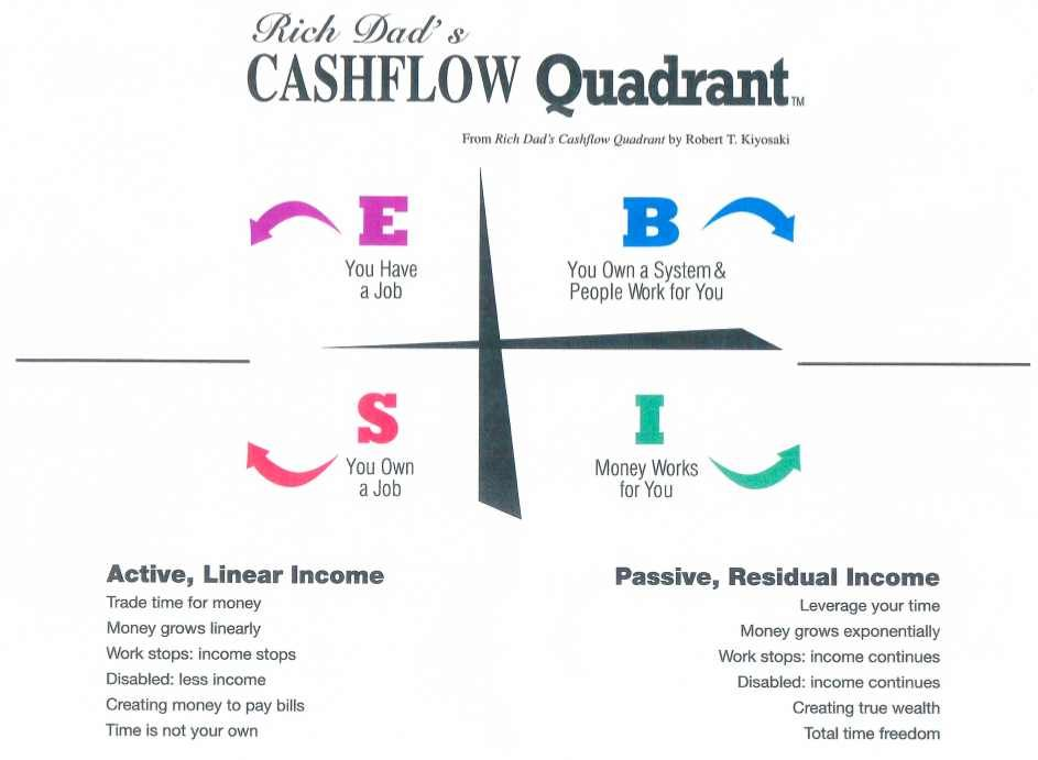 Rich dad poor dad cashflow quadrant pdf