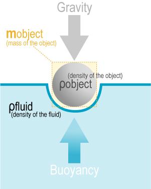 Basic principle of sedimentation pdf
