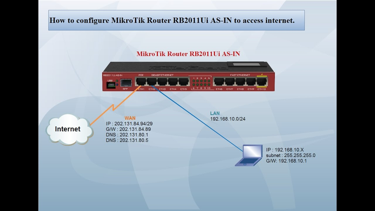 Mikrotik rb2011uias 2hnd in manual