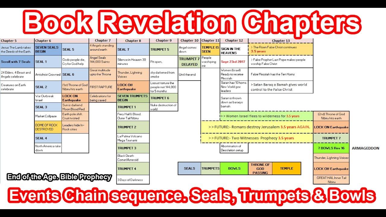 The book of revelation explained pdf