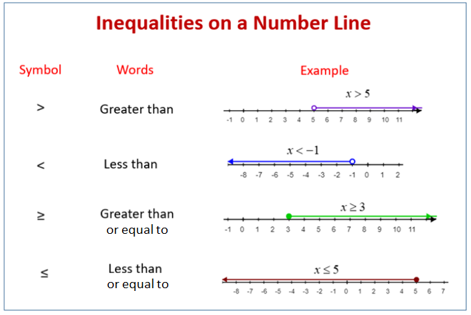 Solving and graphing inequalities on a number line worksheet pdf