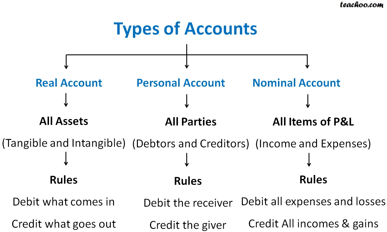 List of real accounts pdf
