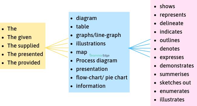 Ielts writing task 1 vocabulary table pdf