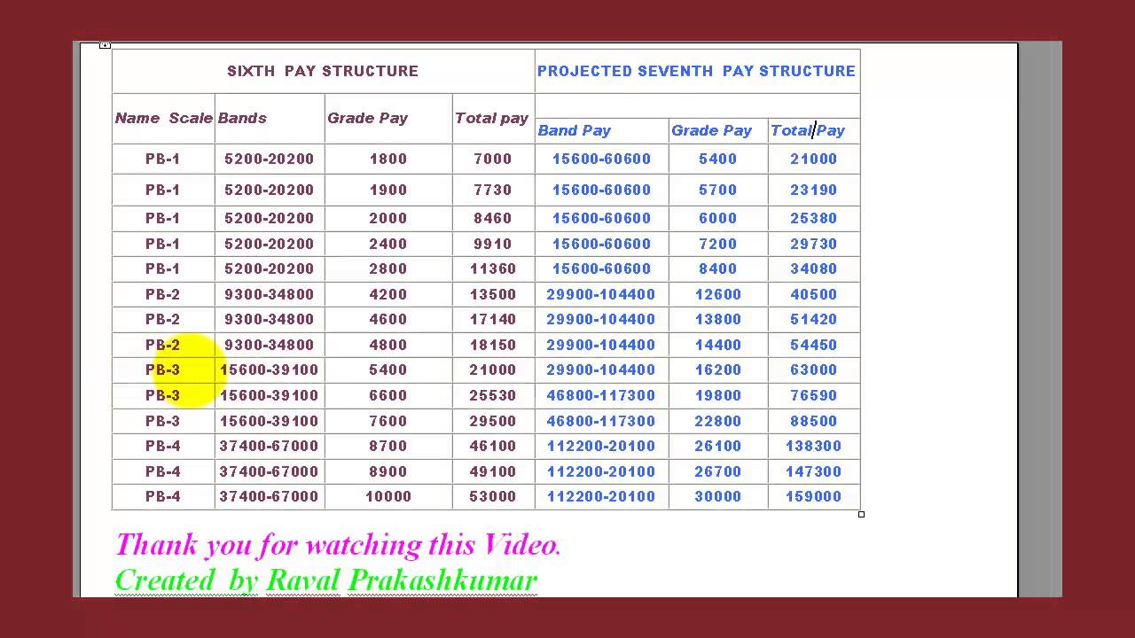 7th pay commission pay scales pdf