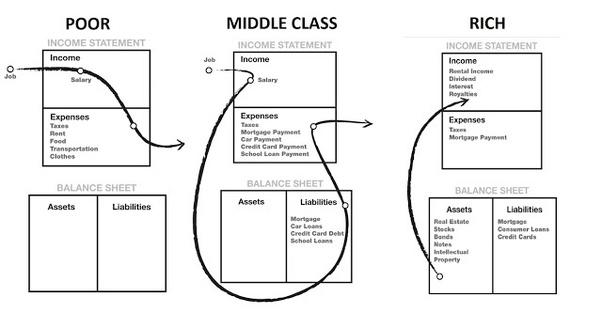 Rich dad poor dad cashflow quadrant pdf