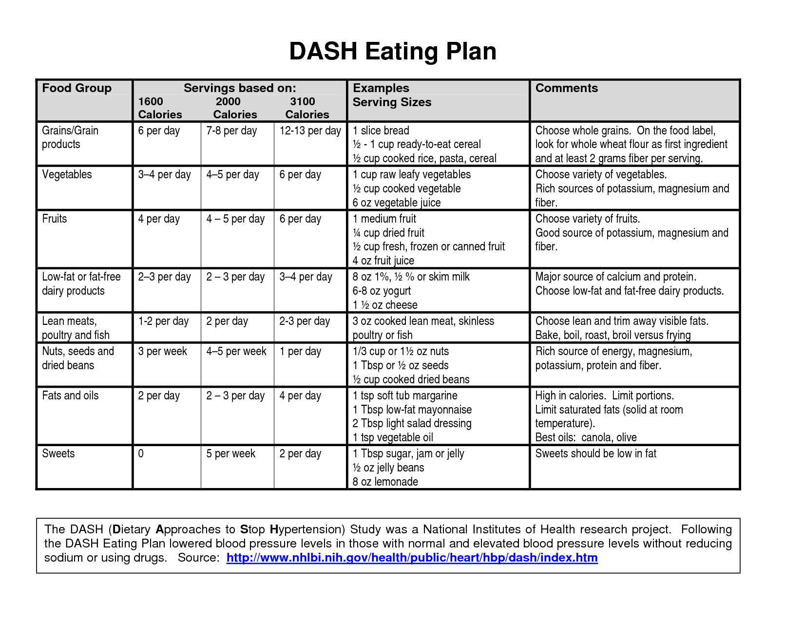 Dash diet meal plan and shopping list pdf