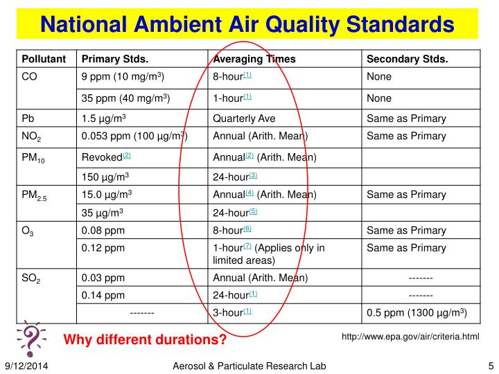 Malaysian ambient air quality guidelines