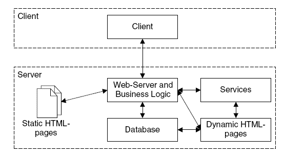 Acme system 1 web application