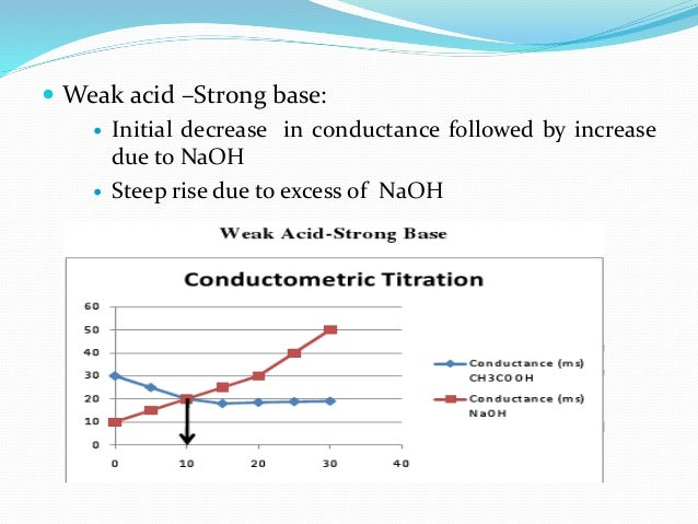 Applications of conductometric titration of strong acid with strong base