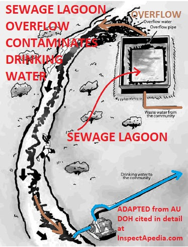Australian guideline for sewage systems sewage system overflows