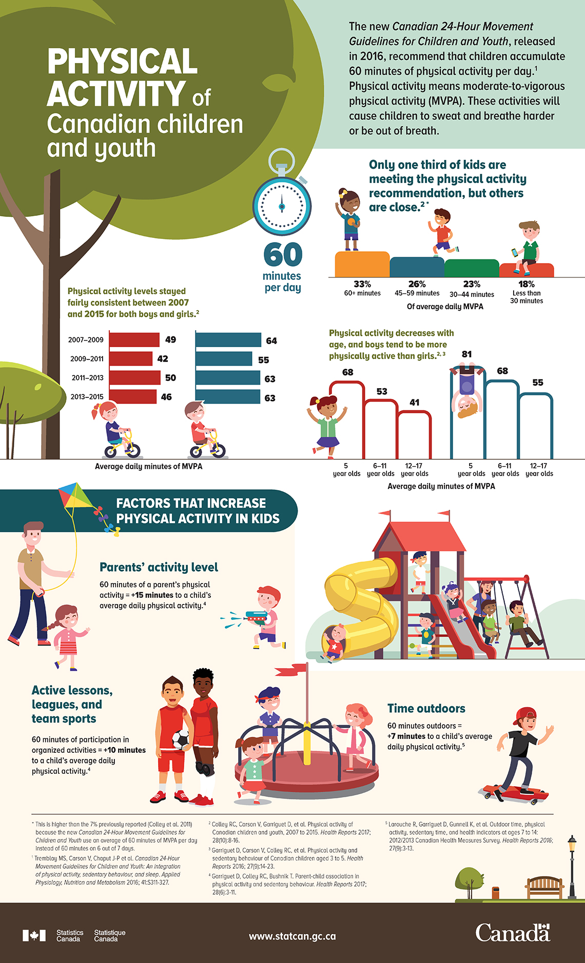 Canadian guidelines for physical activity