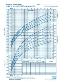 Curvas de crecimiento cdc pdf
