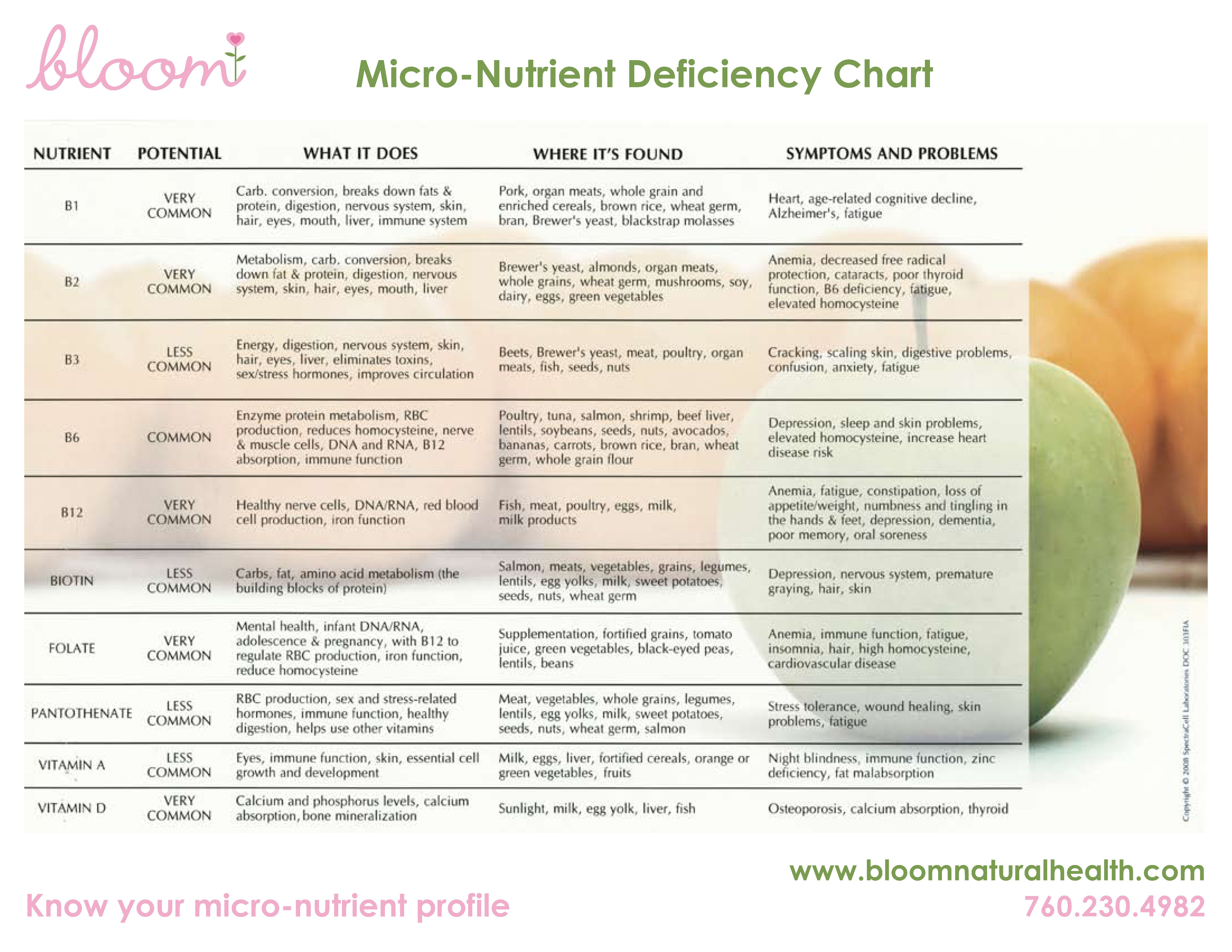 Vitamins chart with deficiency diseases pdf
