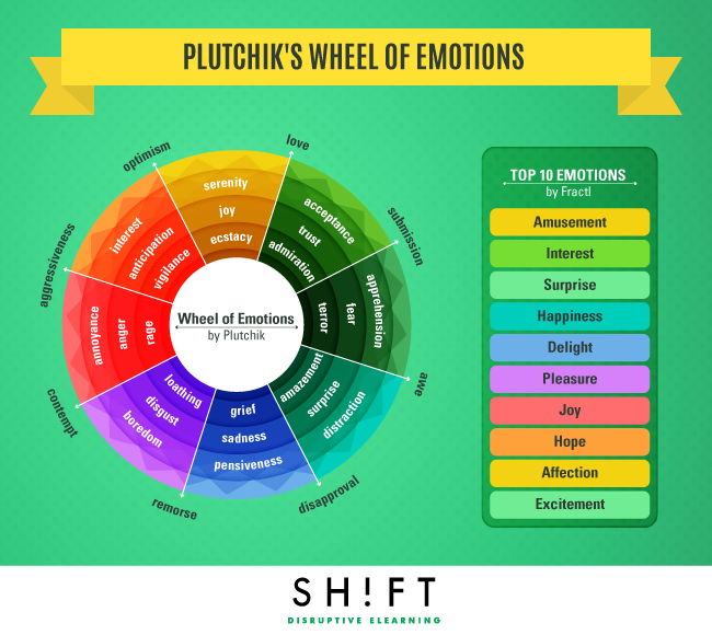 Plutchik theory of emotions pdf