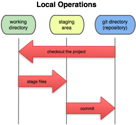 Git how to change git version of a project