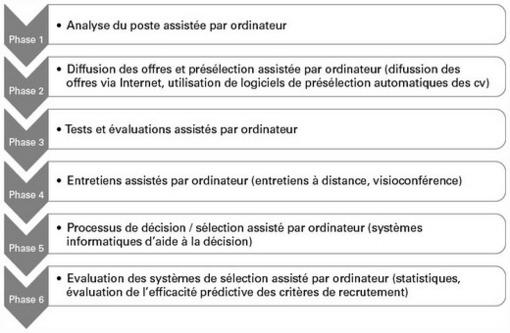 Importance of recruitment by patronage pdf