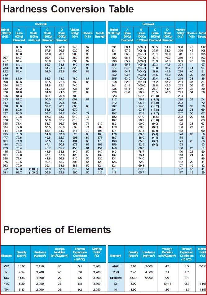 Leeb hardness conversion table pdf