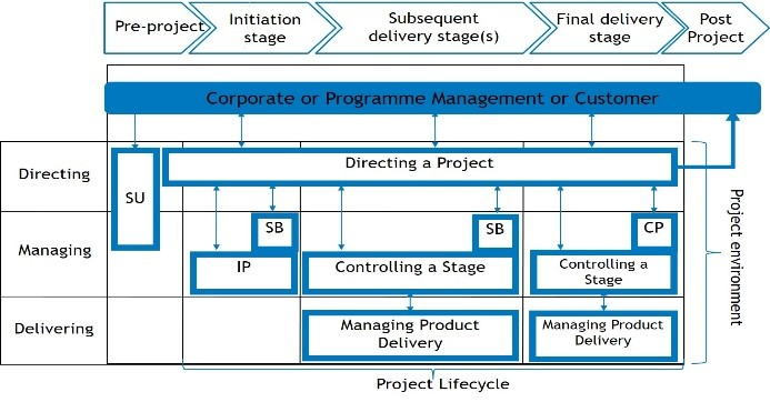 Prince ii project management pdf