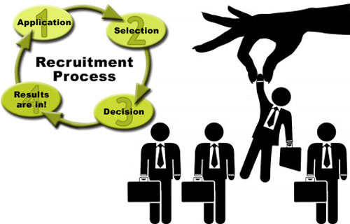 Questionnaire on recruitment and selection process for project pdf