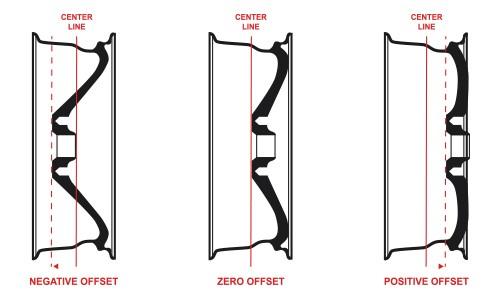 Rim offset guide px ranger
