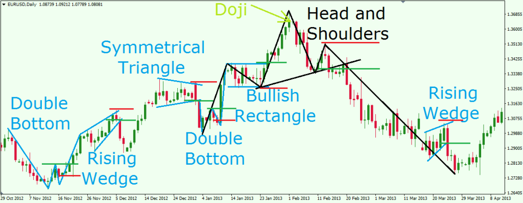 Technical analysis for intraday trading pdf
