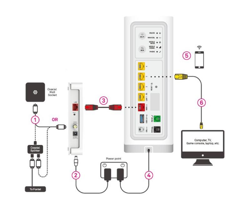 Telstra gateway connection kit instructions