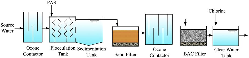 Water treatment plant process pdf